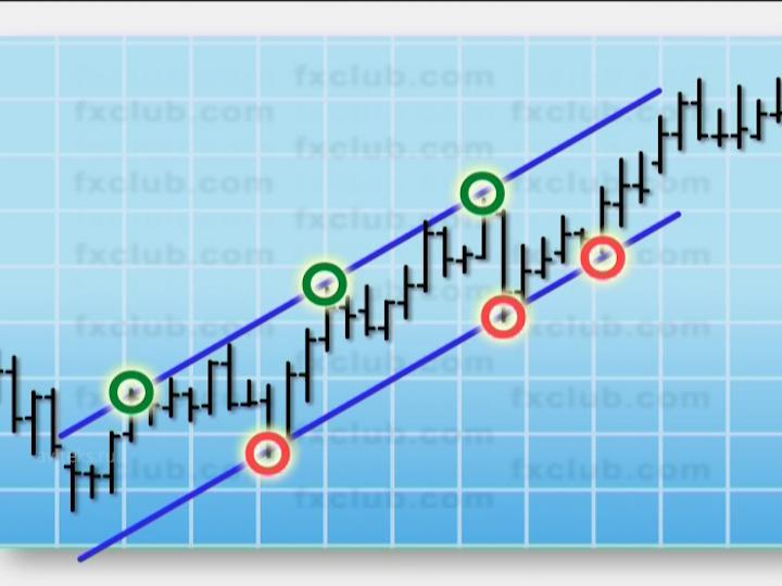 Chart Analysis — Part I