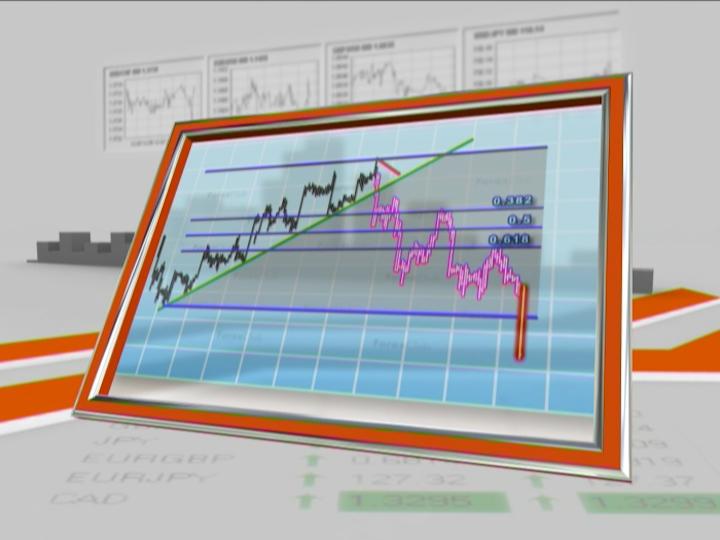 Chart Analysis — Part II